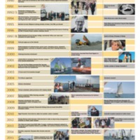 ESC Timeline_p2.pdf